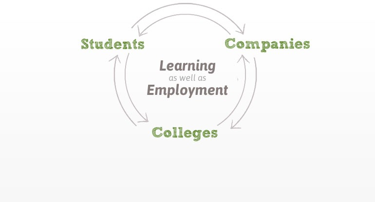Most innovative and effective portal that connects students-companies-colleges for learning as well as employment.